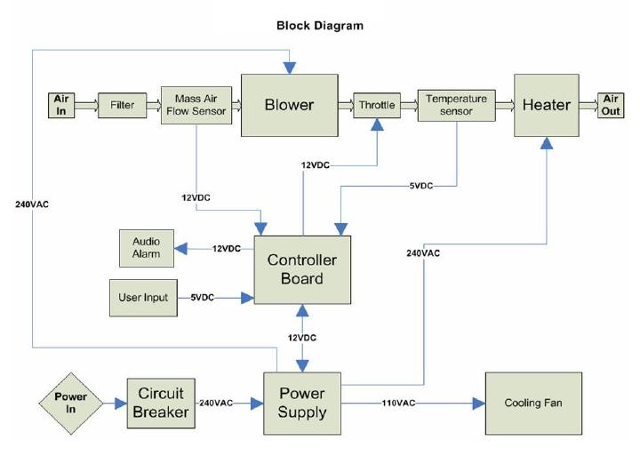 Process Block Diagram – Ireleast – readingrat.net